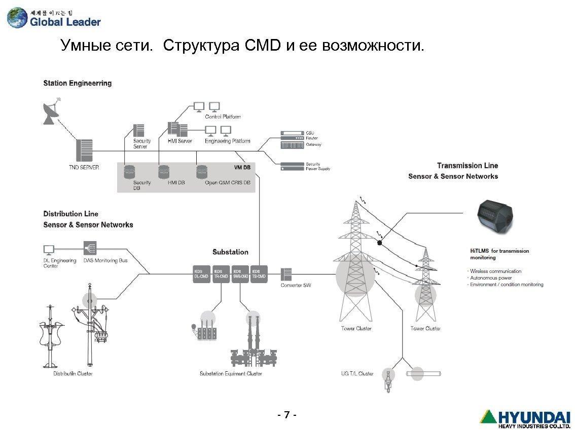 Умные сети. Структура CMD и ее возможности. -7 -