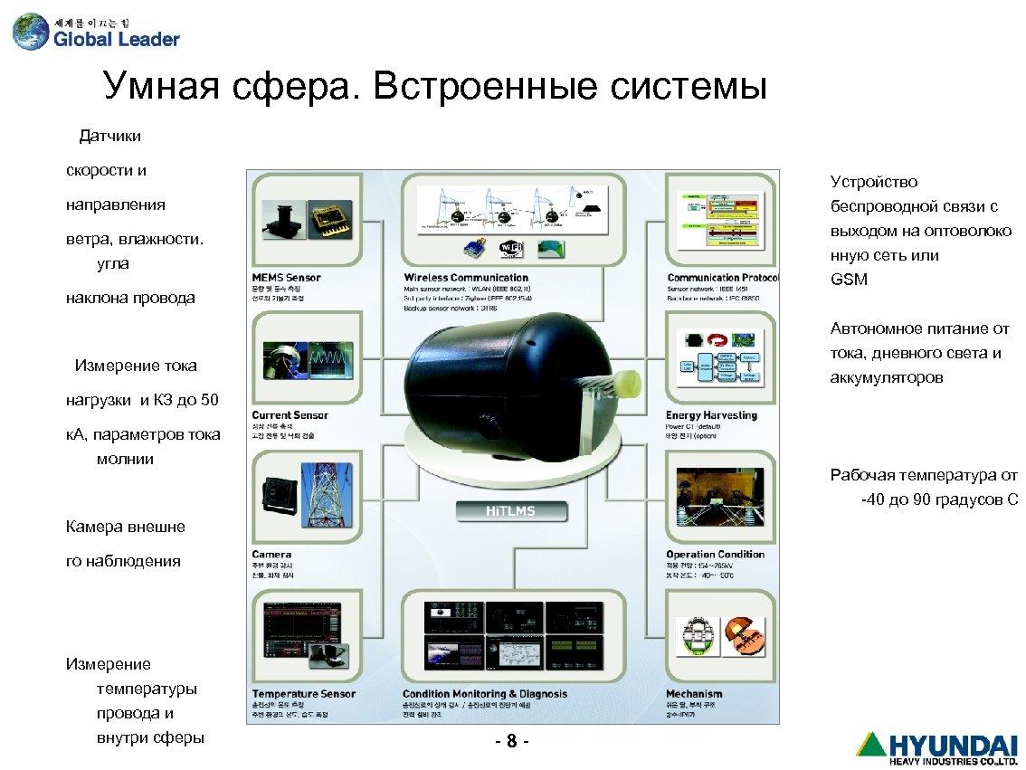 Умная сфера. Встроенные системы Датчики скорости и Устройство направления беспроводной связи с выходом на