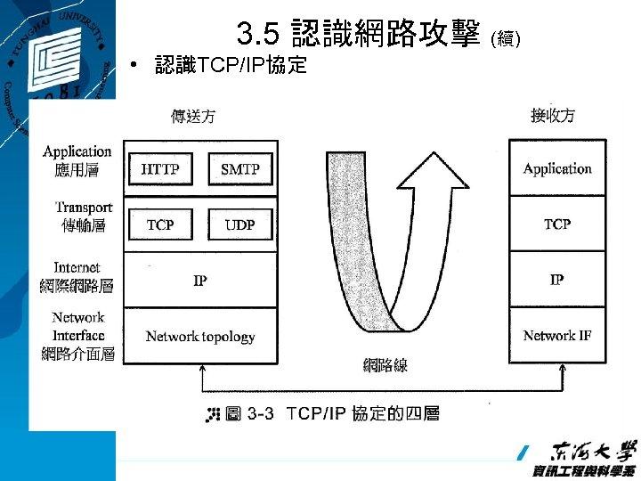 3. 5 認識網路攻擊 (續) • 認識TCP/IP協定