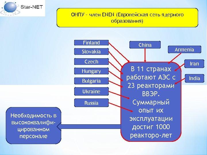 ОНПУ – член ENEN (Европейская сеть ядерного образования) Finland Slovakia China Armenia Czech Hungary