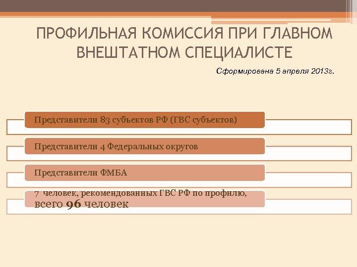 ПРОФИЛЬНАЯ КОМИССИЯ ПРИ ГЛАВНОМ ВНЕШТАТНОМ СПЕЦИАЛИСТЕ Сформирована 5 апреля 2013 г. Представители 83 субъектов