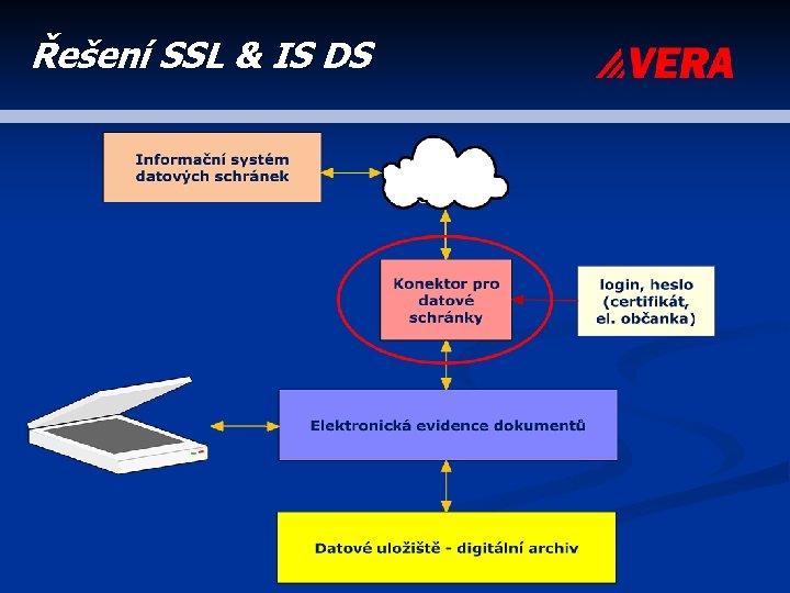 Řešení SSL & IS DS