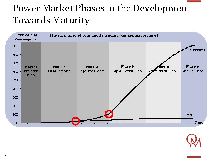 Power Market Phases in the Development Towards Maturity Trade as % of Consumption The