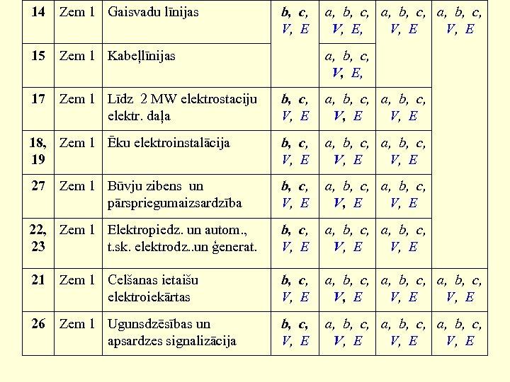 14 Zem 1 Gaisvadu līnijas b, c, V, E 15 Zem 1 Kabeļlīnijas a,