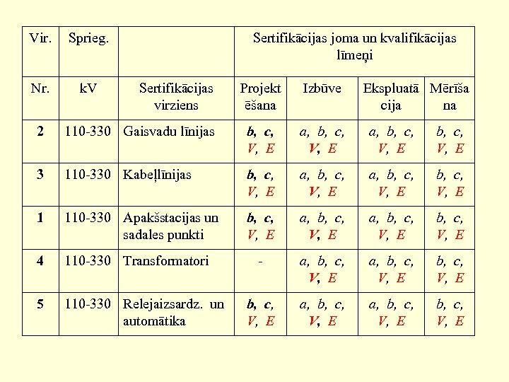 Vir. Sprieg. Nr. k. V Sertifikācijas joma un kvalifikācijas līmeņi Sertifikācijas virziens Projekt ēšana