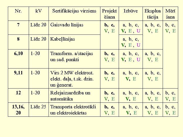 Nr. k. V Sertifikācijas virziens 7 Līdz 20 Gaisvadu līnijas 8 Projekt ēšana b,