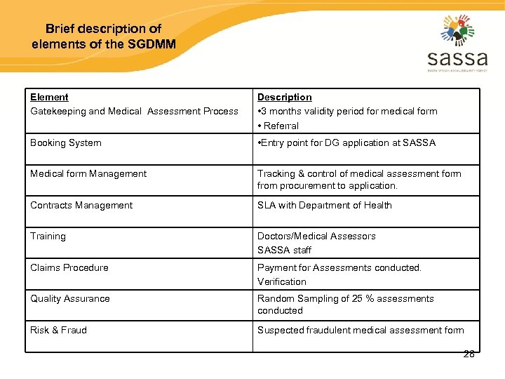 Brief description of elements of the SGDMM Element Gatekeeping and Medical Assessment Process Description