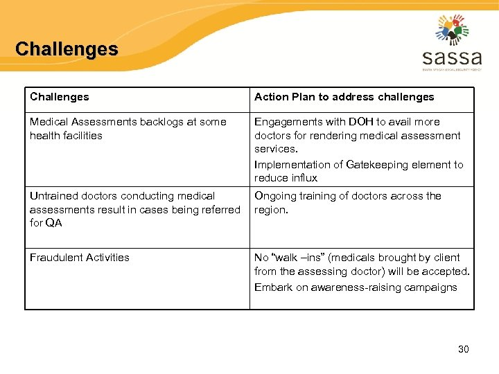 Challenges Action Plan to address challenges Medical Assessments backlogs at some health facilities Engagements