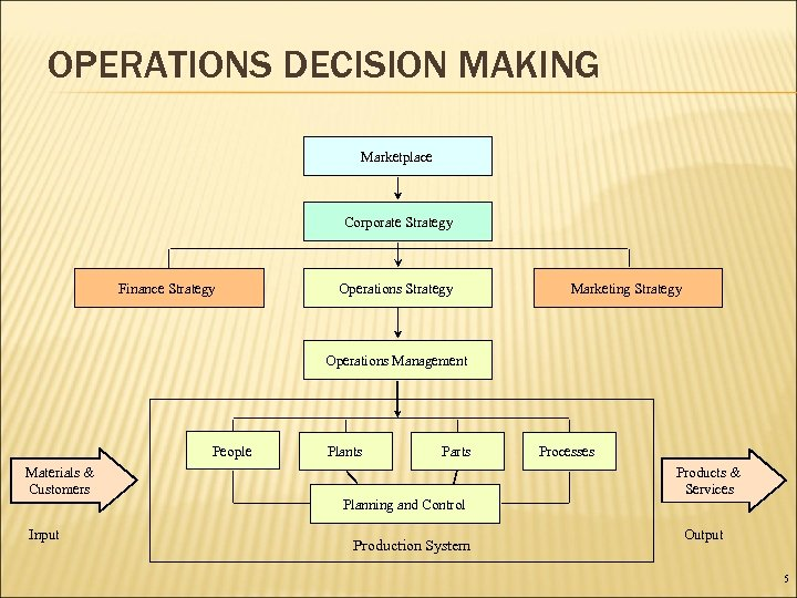 OPERATIONS DECISION MAKING Marketplace Corporate Strategy Finance Strategy Operations Strategy Marketing Strategy Operations Management