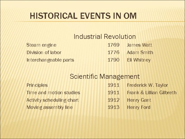 HISTORICAL EVENTS IN OM Industrial Revolution Steam engine Division of labor Interchangeable parts 1769