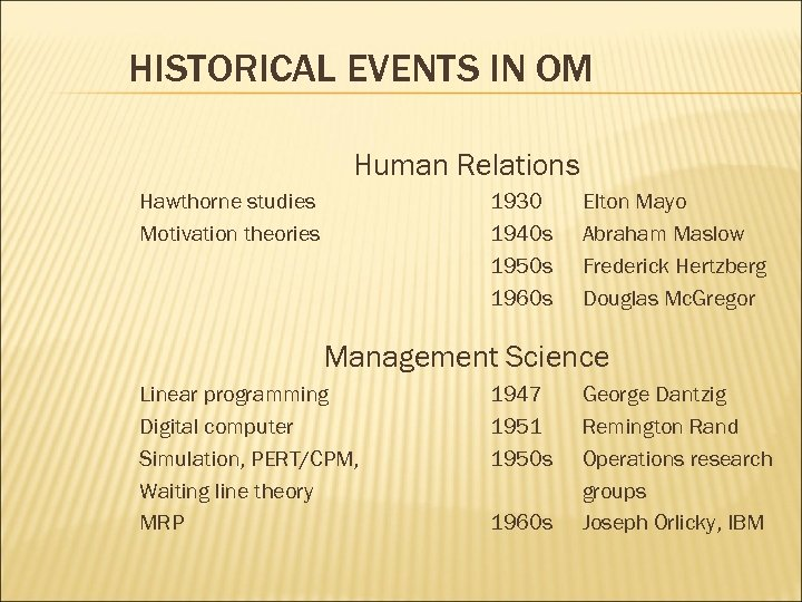 HISTORICAL EVENTS IN OM Human Relations Hawthorne studies Motivation theories 1930 1940 s 1950