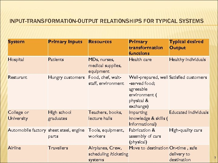 INPUT-TRANSFORMATION-OUTPUT RELATIONSHIPS FOR TYPICAL SYSTEMS System Primary Inputs Hospital Patients Resturant Resources MDs, nurses,