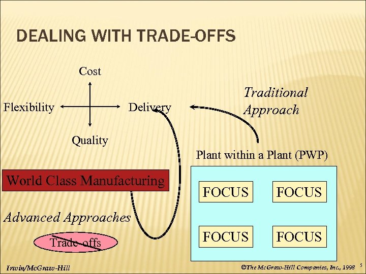 DEALING WITH TRADE-OFFS Cost Flexibility Delivery Traditional Approach Quality Plant within a Plant (PWP)