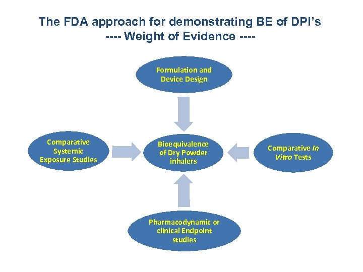 The FDA approach for demonstrating BE of DPI's ---- Weight of Evidence ---Formulation and