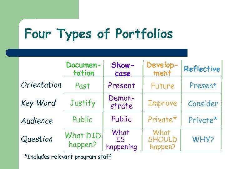 Four Types of Portfolios Develop. Reflective ment Documentation Showcase Past Present Future Present Key