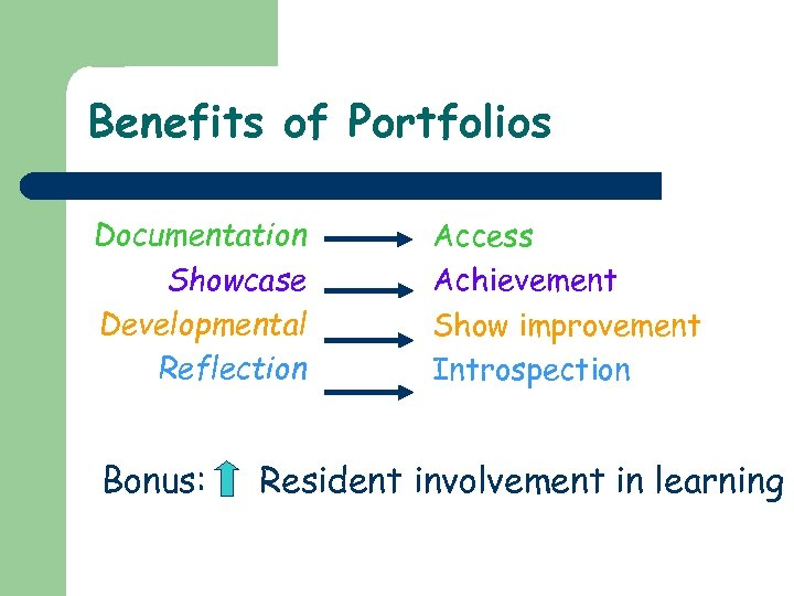 Benefits of Portfolios Documentation Showcase Developmental Reflection Bonus: Access Achievement Show improvement Introspection Resident