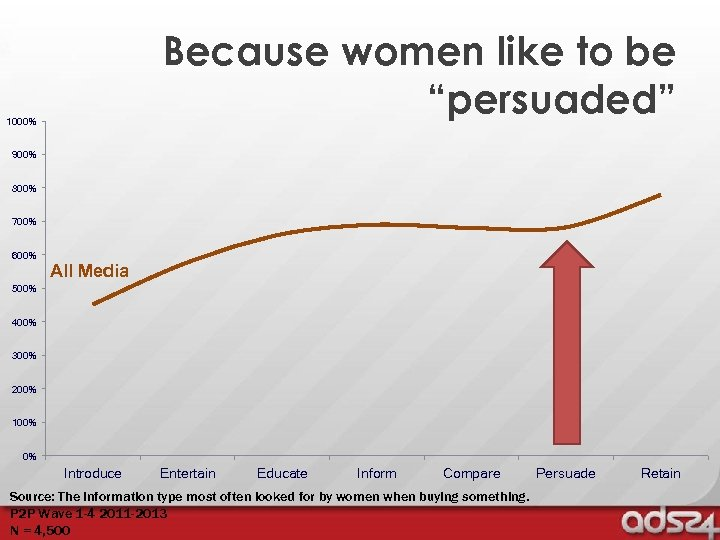 "Because women like to be ""persuaded"" 1000% 900% 800% 700% 600% All Media 500%"
