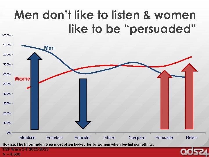 "1000% Men don't like to listen & women like to be ""persuaded"" 900% Men"