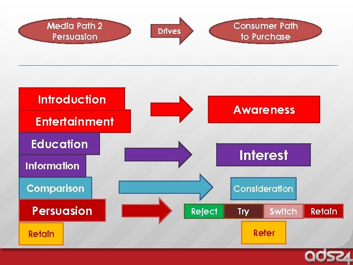 Media Path 2 Communication Persuasion Consumer Path Behaviour to Purchase Drives Introduction Awareness Entertainment
