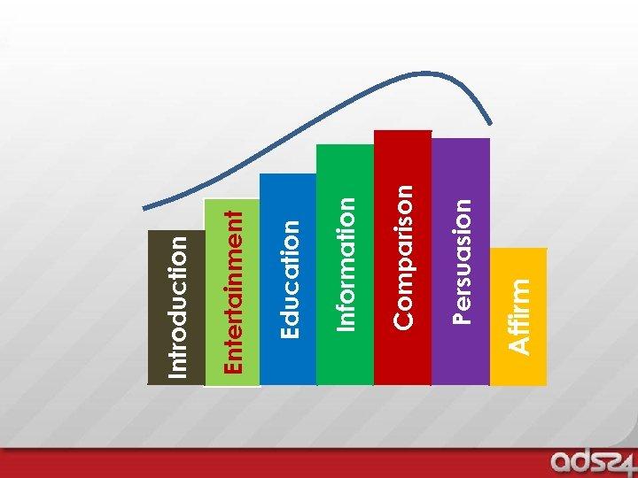 Affirm Persuasion Comparison Information Education Entertainment Introduction