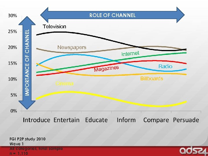 IMPORTANCE OF CHANNEL ROLE OF CHANNEL Television Newspapers Internet s Magazine Cinema FGI P