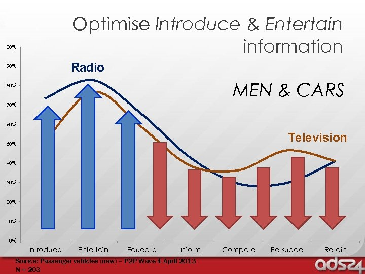 Optimise Introduce & Entertain information 100% Radio 90% MEN & CARS 80% 70% 60%