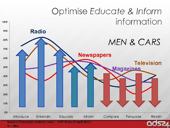 Optimise Educate & Inform information 100% Radio 90% MEN & CARS 80% 70% Newspapers
