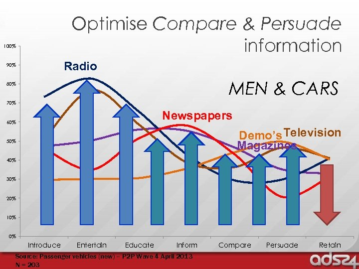 Optimise Compare & Persuade information 100% Radio 90% MEN & CARS 80% 70% Newspapers