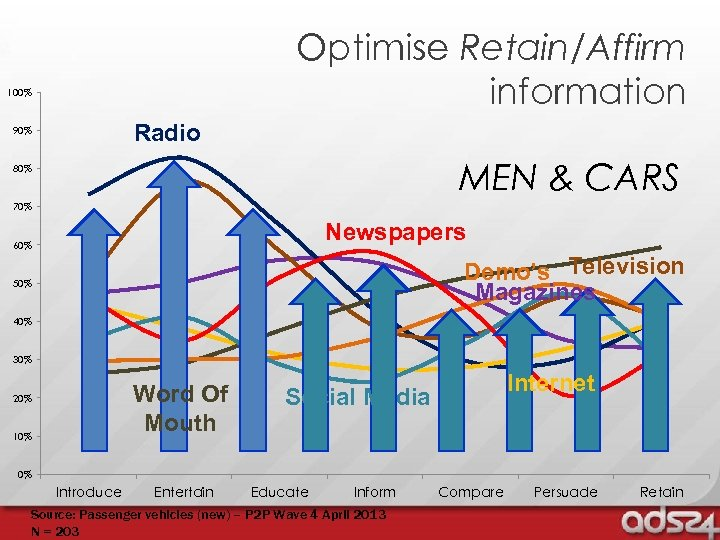 Optimise Retain/Affirm information 100% Radio 90% MEN & CARS 80% 70% Newspapers 60% Demo's