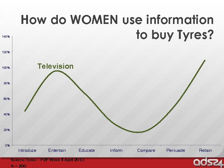 140% How do WOMEN use information to buy Tyres? 120% Television 100% 80% 60%