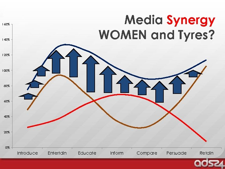 Media Synergy WOMEN and Tyres? 160% 140% 120% 100% 80% 60% 40% 20% 0%