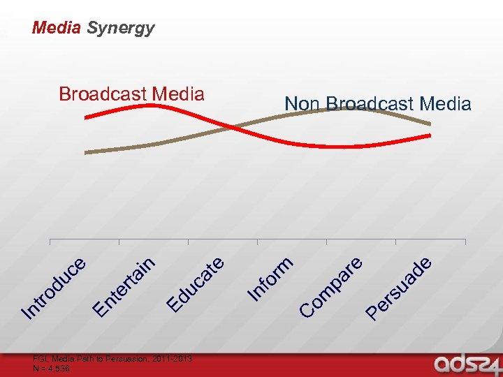 Media Synergy FGI, Media Path to Persuasion, 2011 -2013 N = 4, 536 de