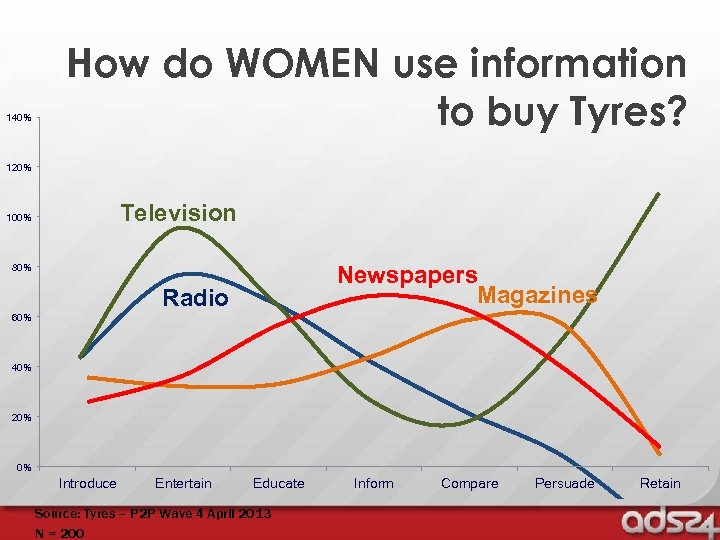 140% How do WOMEN use information to buy Tyres? 120% Television 100% 80% Newspapers