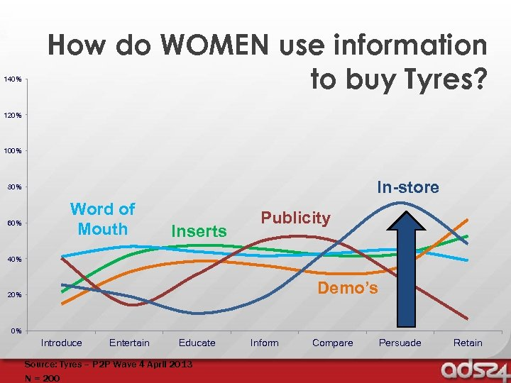 140% How do WOMEN use information to buy Tyres? 120% 100% In-store 80% 60%