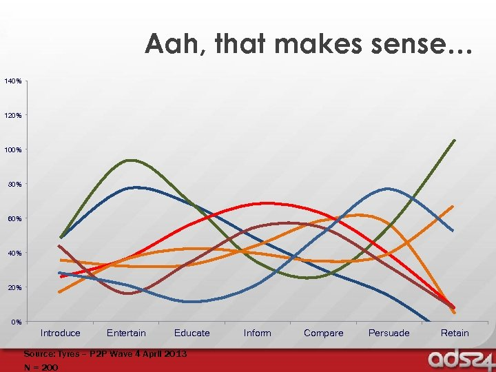 Aah, that makes sense… 140% 120% 100% 80% 60% 40% 20% 0% Introduce Entertain