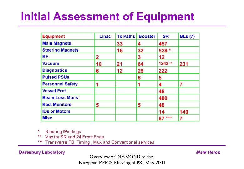 Initial Assessment of Equipment * Steering Windings ** Vac for SR and 24 Front