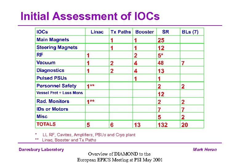 Initial Assessment of IOCs * LL RF, Cavites, Amplifiers, PSUs and Cryo plant **