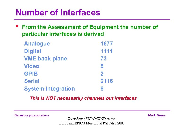 Number of Interfaces • From the Assessment of Equipment the number of particular interfaces