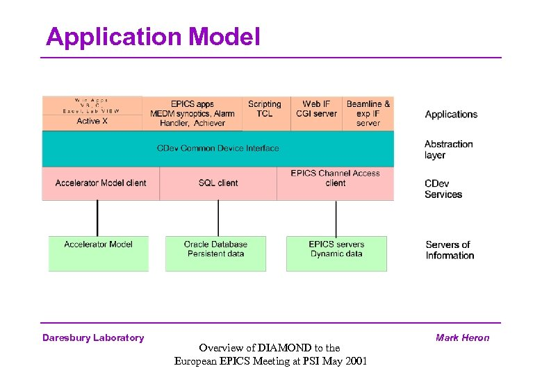 Application Model Daresbury Laboratory Overview of DIAMOND to the European EPICS Meeting at PSI