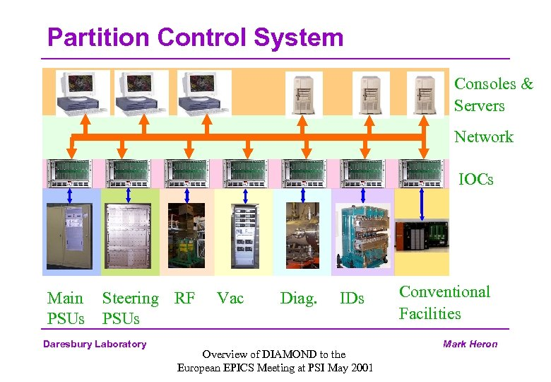 Partition Control System Consoles & Servers Network IOCs Main PSUs Steering RF PSUs Daresbury