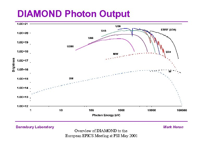 DIAMOND Photon Output Daresbury Laboratory Overview of DIAMOND to the European EPICS Meeting at