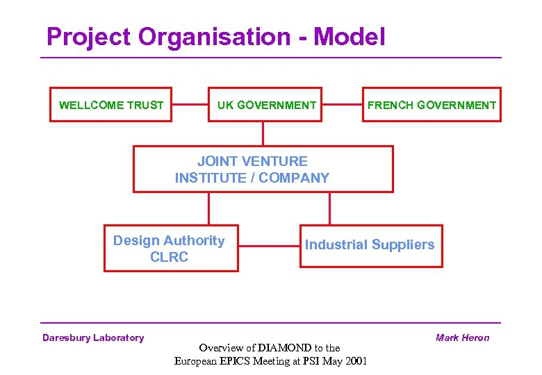 Project Organisation - Model WELLCOME TRUST UK GOVERNMENT FRENCH GOVERNMENT JOINT VENTURE INSTITUTE /