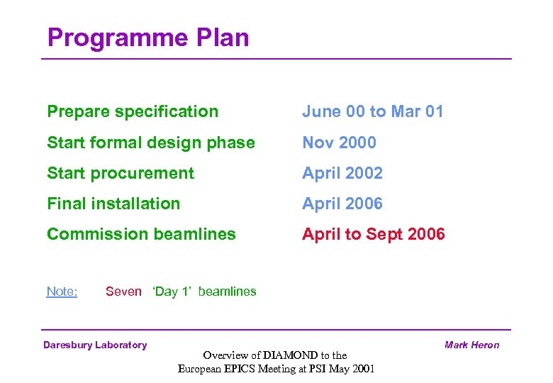 Programme Plan Prepare specification June 00 to Mar 01 Start formal design phase Nov