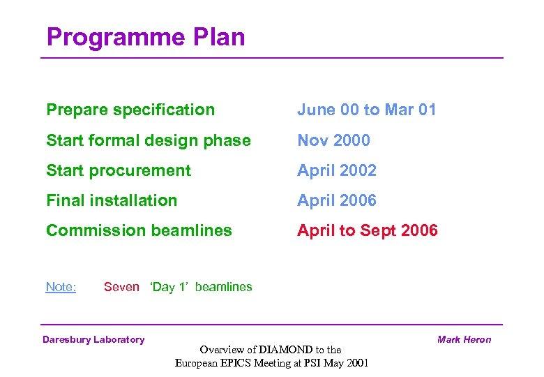 Programme Plan Prepare specification June 00 to Mar 01 Start formal design phase Nov