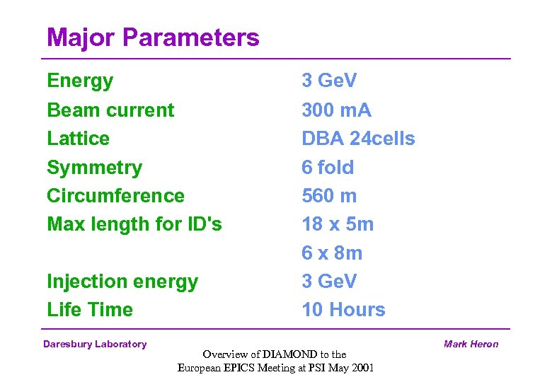 Major Parameters Energy Beam current Lattice Symmetry Circumference Max length for ID's Injection energy