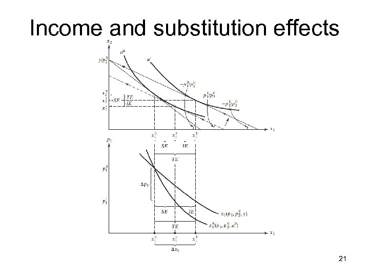Income and substitution effects 21