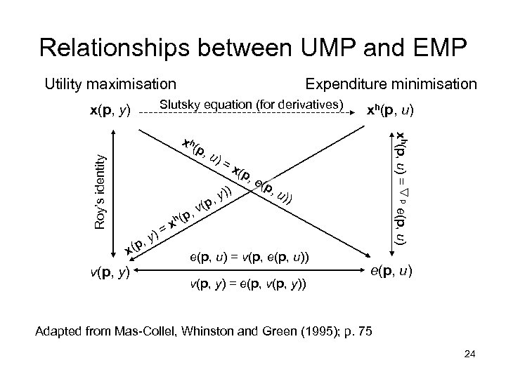 Relationships between UMP and EMP Utility maximisation Expenditure minimisation Slutsky equation (for derivatives) x(p,