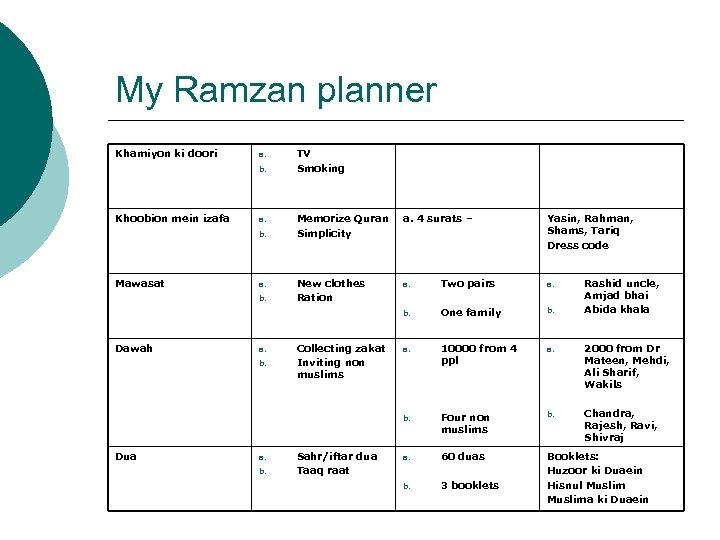 My Ramzan planner Khamiyon ki doori a. b. Khoobion mein izafa TV Smoking Mawasat