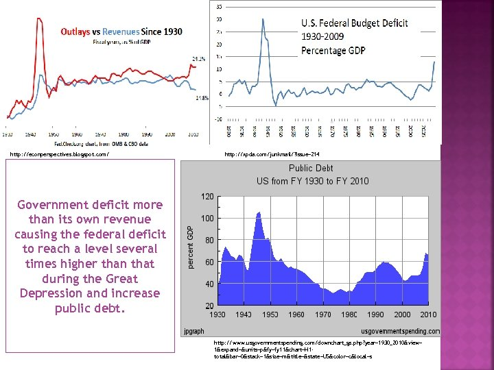 http: //econperspectives. blogspot. com/ http: //xpda. com/junkmail/? issue=214 Government deficit more than its own