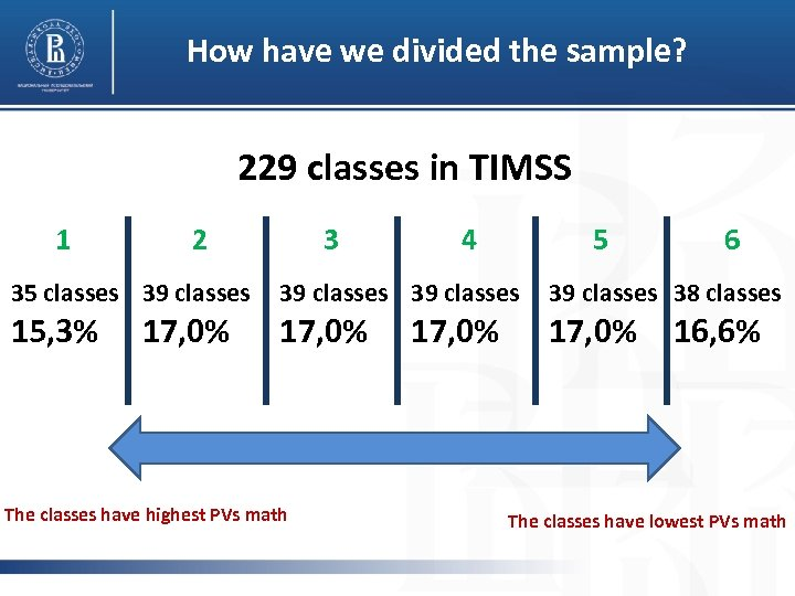 How have we divided the sample? 229 classes in TIMSS 1 2 35 classes